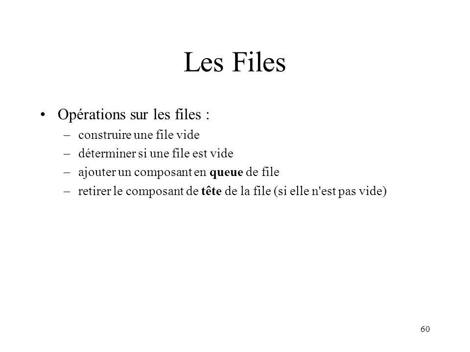 Les Files Opérations sur les files : construire une file vide