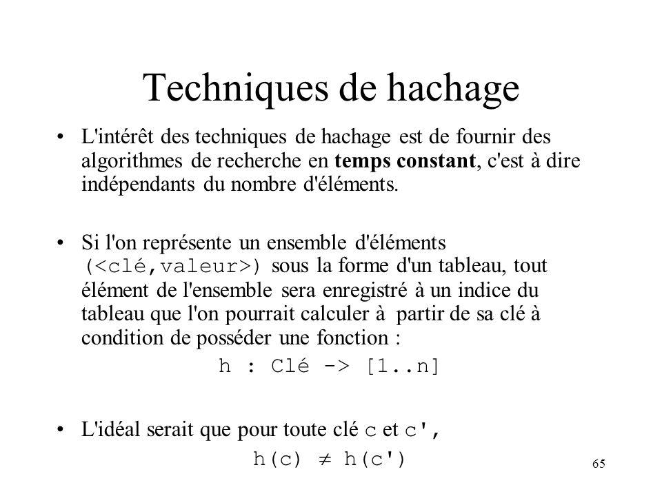 Techniques de hachage