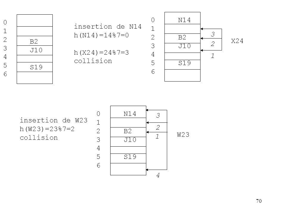 1 2. 3. 4. 5. 6. N14. B2. J10. S19. 1. 2. 3. 4. 5. 6. B2. J10. S19. insertion de N14.