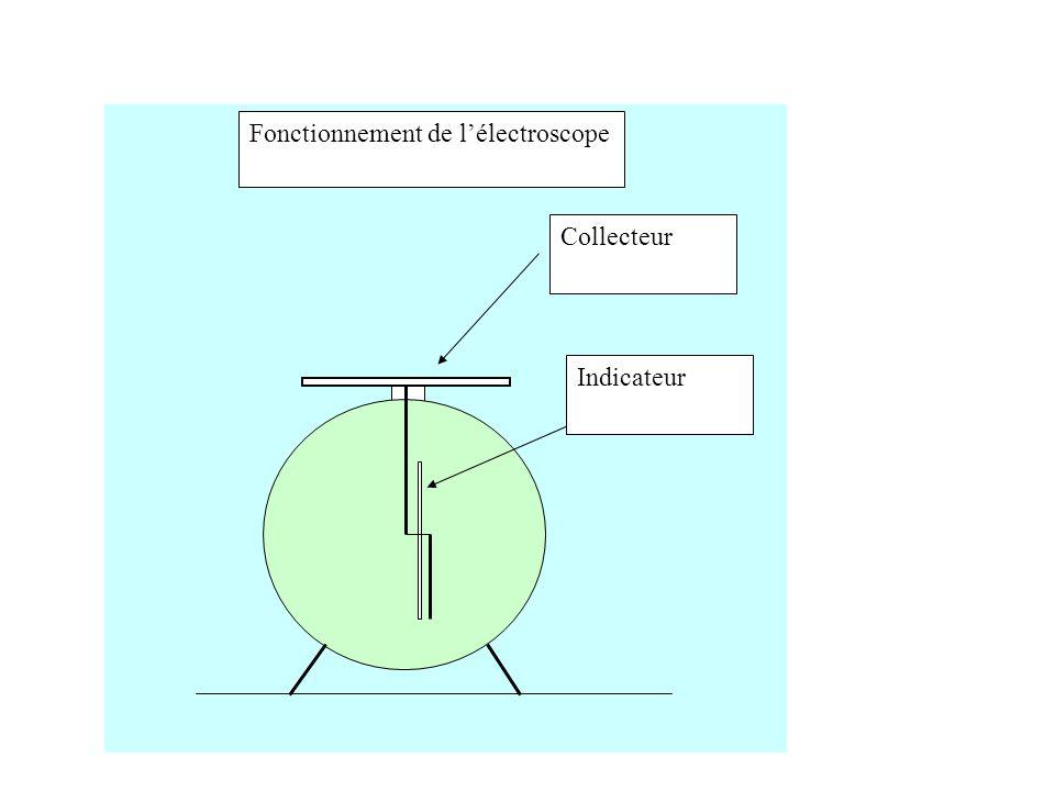 Collecteur Indicateur Fonctionnement de l'électroscope