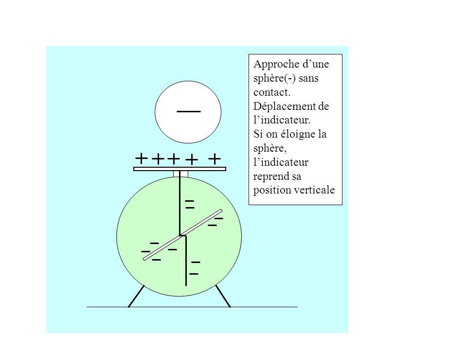 Approche d'une sphère(-) sans contact.