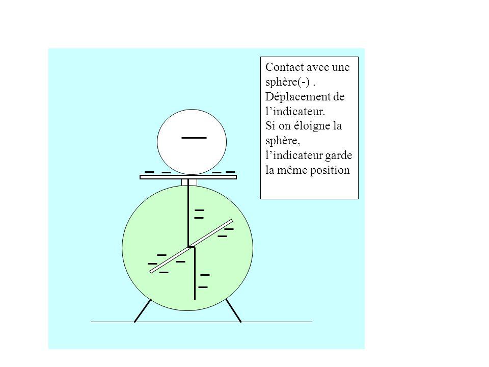 Contact avec une sphère(-) .