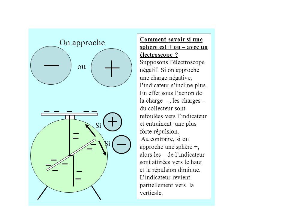 Comment savoir si une sphère est + ou – avec un électroscope
