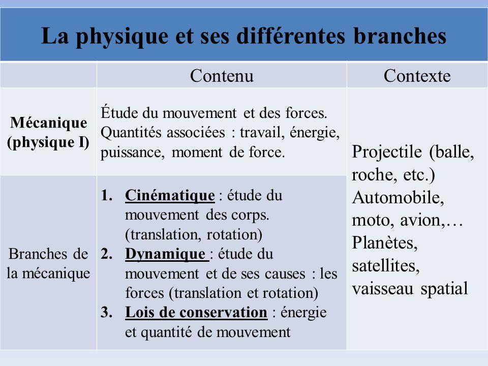 La physique et ses différentes branches