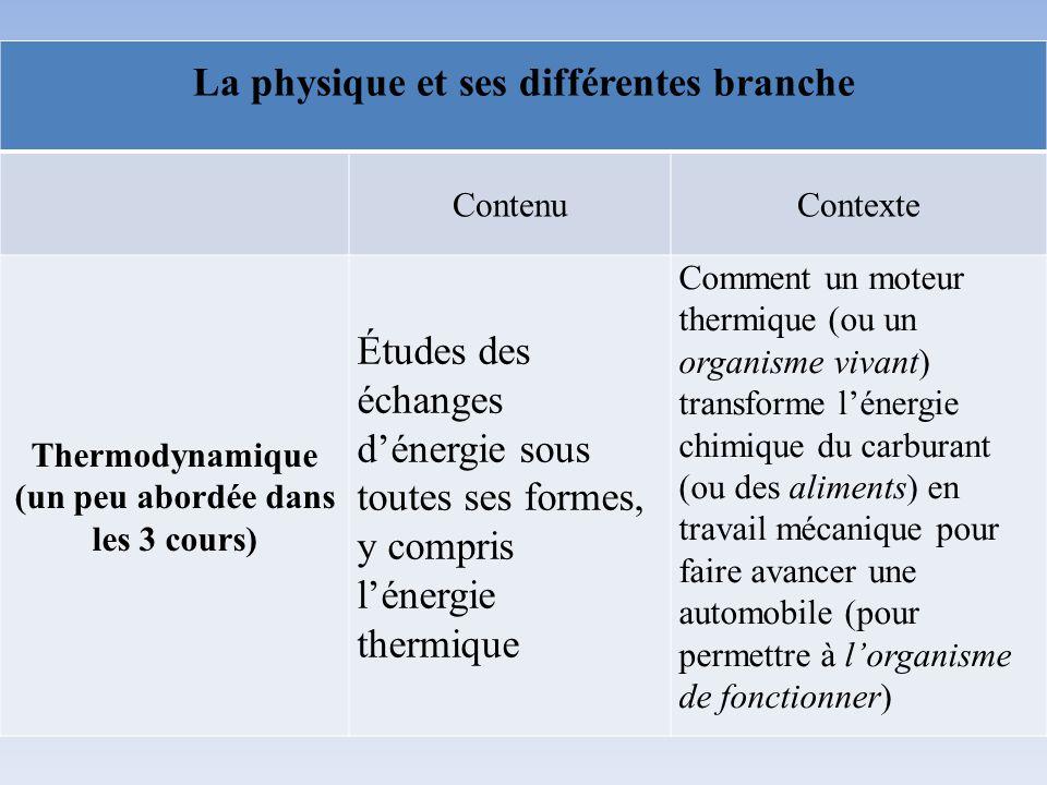 La physique et ses différentes branche