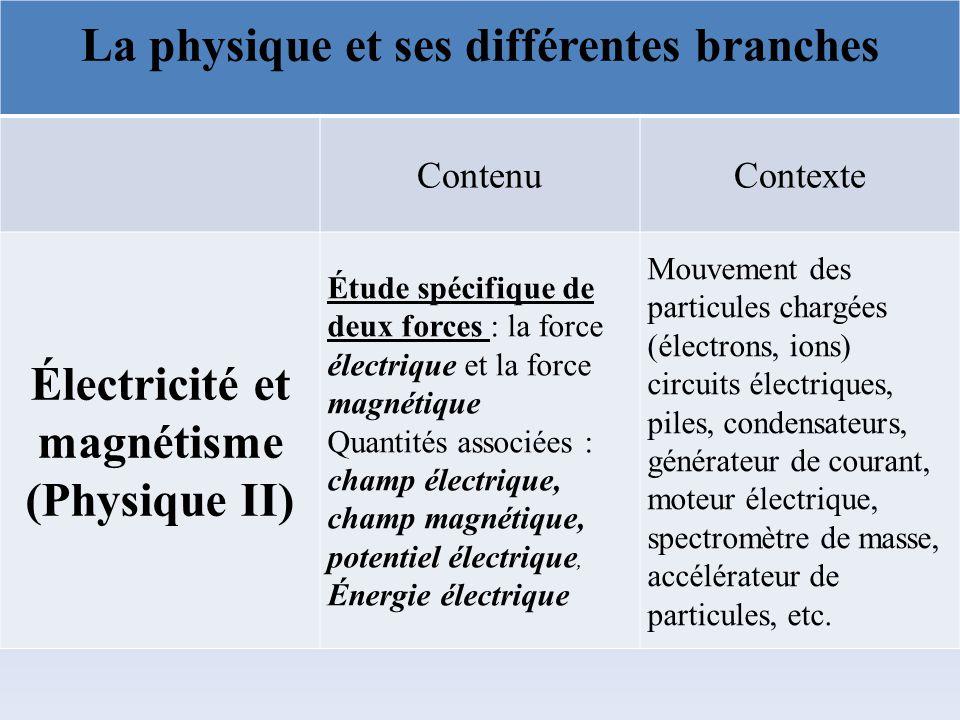 La physique et ses différentes branches Électricité et magnétisme