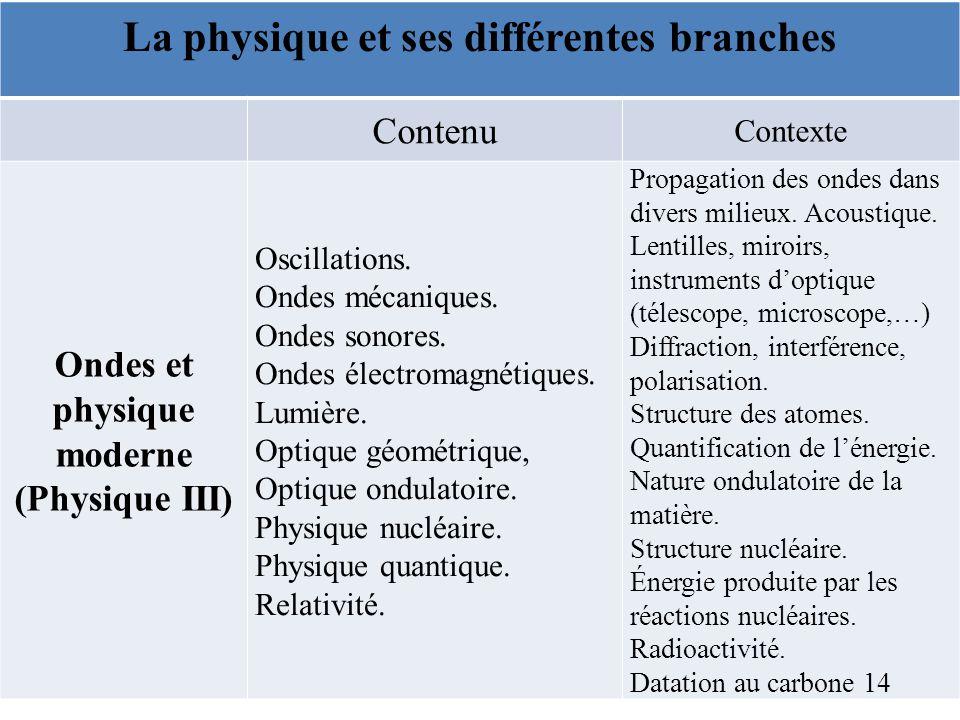 La physique et ses différentes branches Ondes et physique moderne