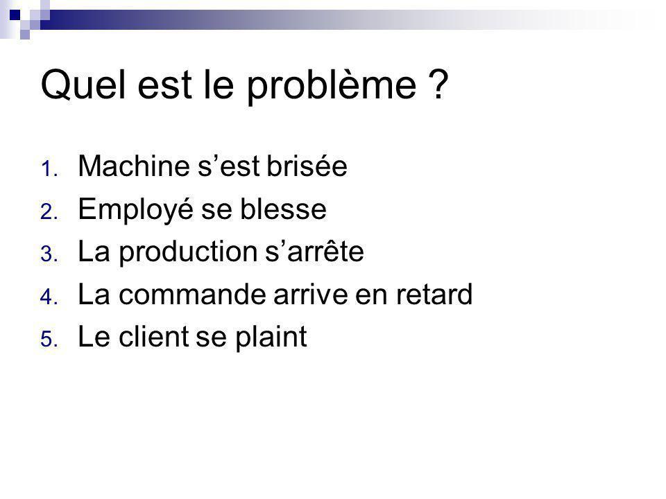 Quel est le problème Machine s'est brisée Employé se blesse