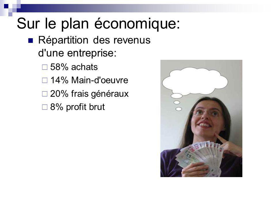 Sur le plan économique: