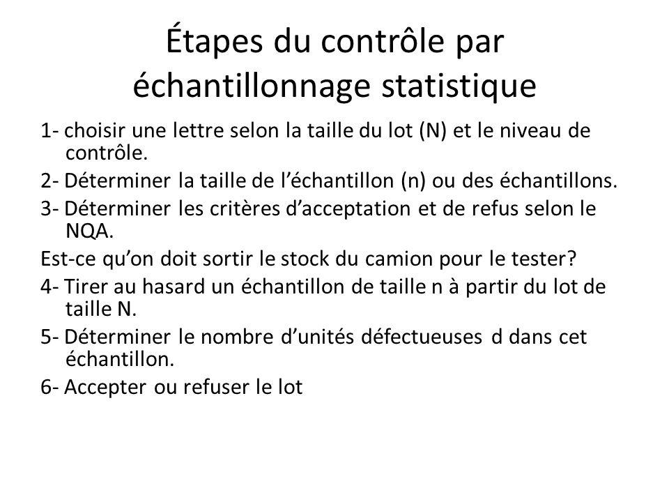 Étapes du contrôle par échantillonnage statistique