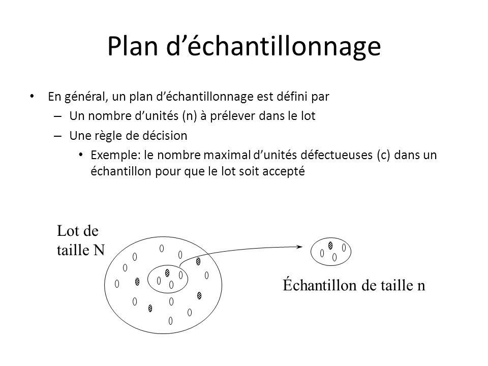 Plan d'échantillonnage