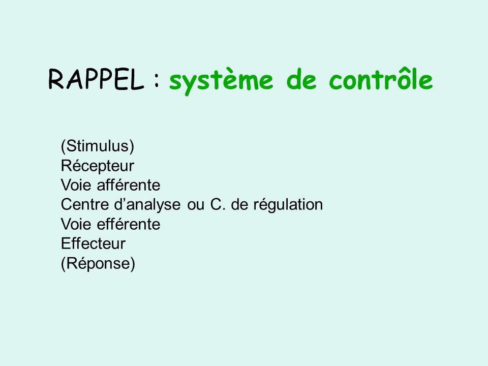 RAPPEL : système de contrôle