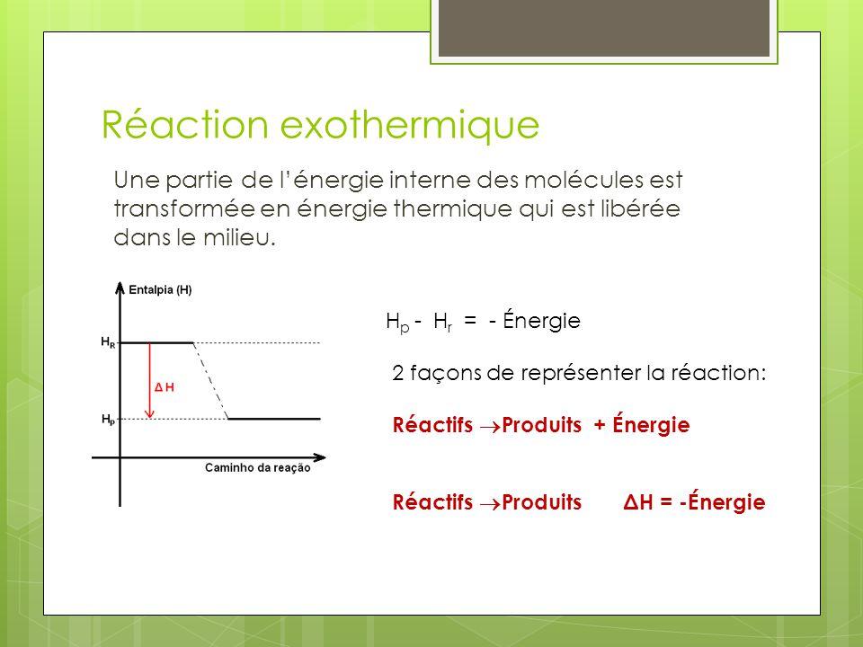 Réaction exothermique
