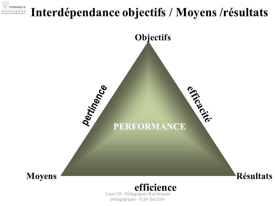 Interdépendance objectifs / Moyens /résultats