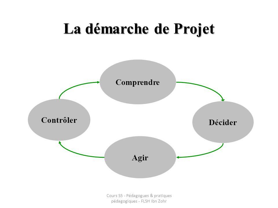 Cours S5 - Pédagogues & pratiques pédagogiques - FLSH Ibn Zohr