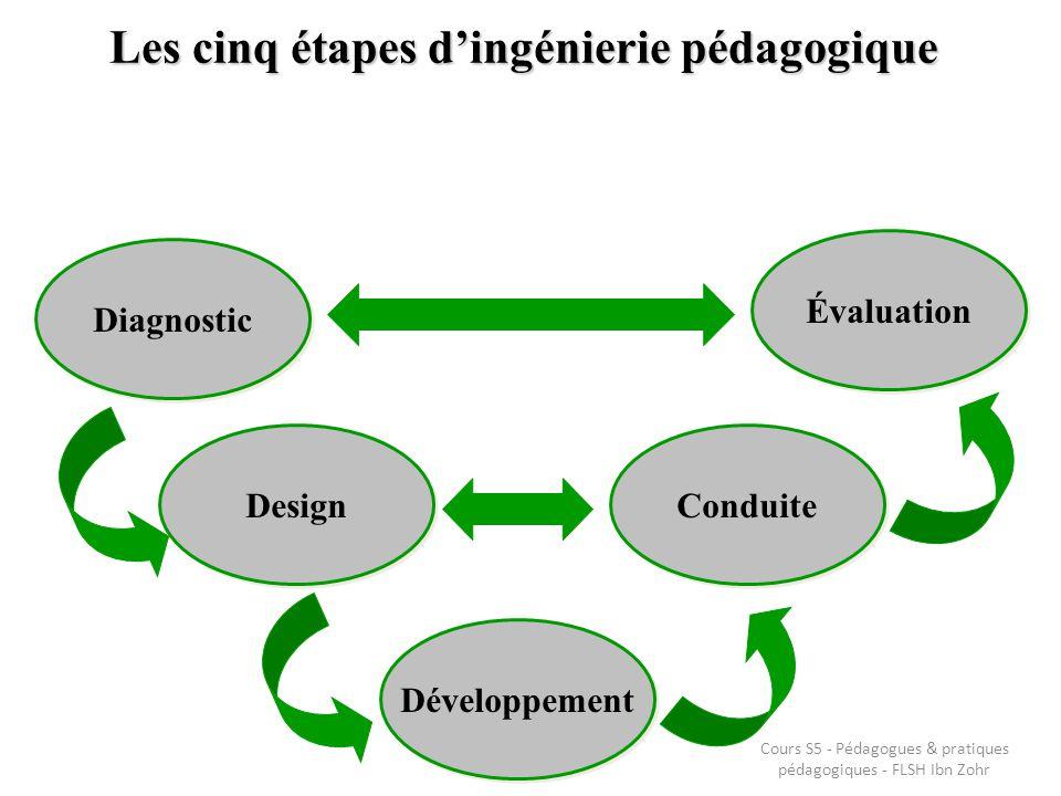 Les cinq étapes d'ingénierie pédagogique