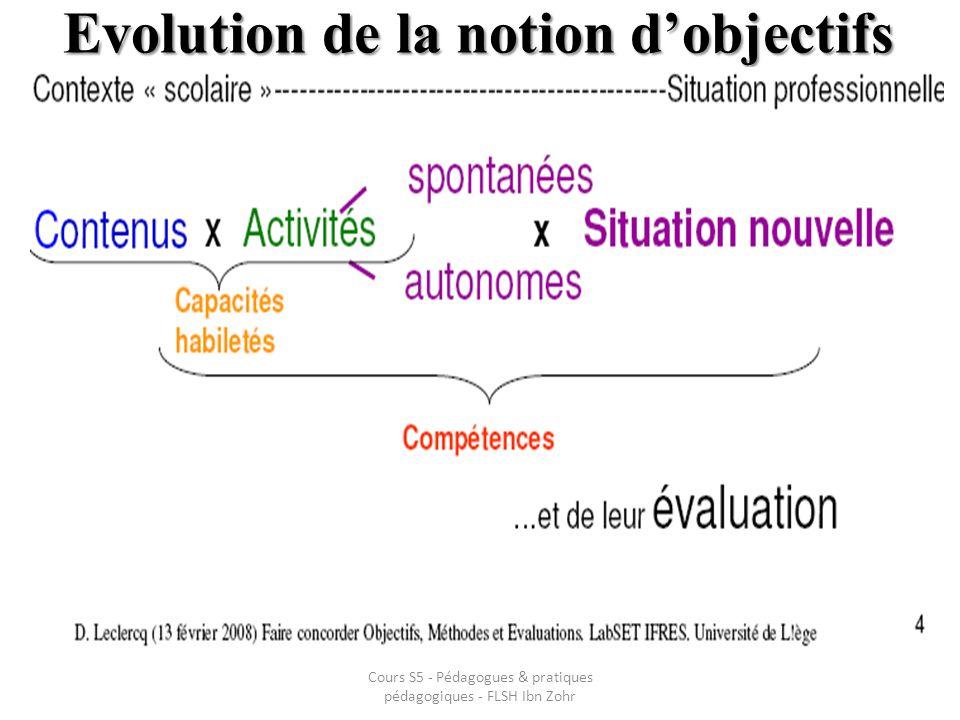 Evolution de la notion d'objectifs