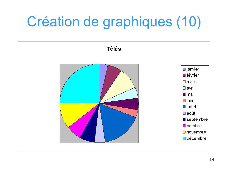 Création de graphiques (10)