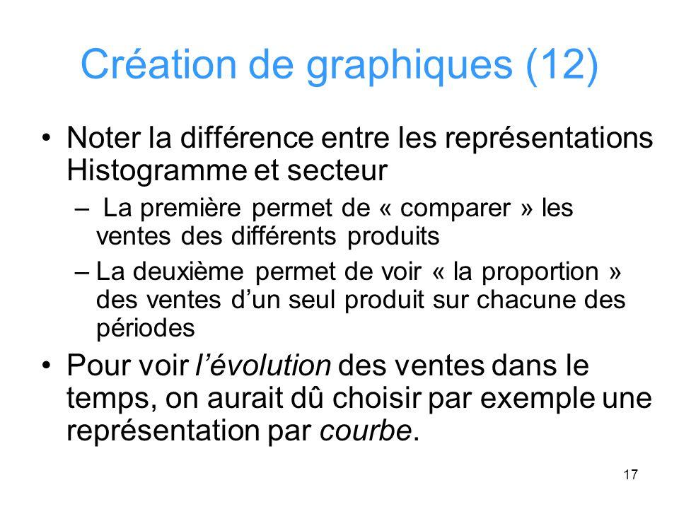 Création de graphiques (12)