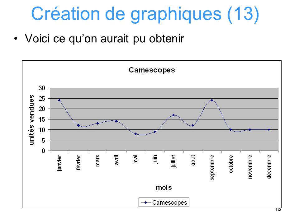 Création de graphiques (13)