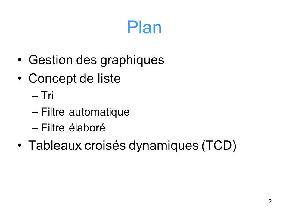 Plan Gestion des graphiques Concept de liste