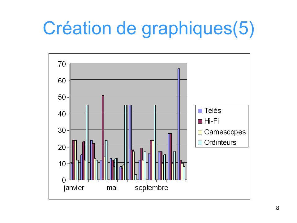 Création de graphiques(5)