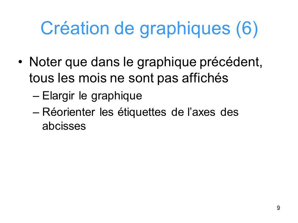 Création de graphiques (6)