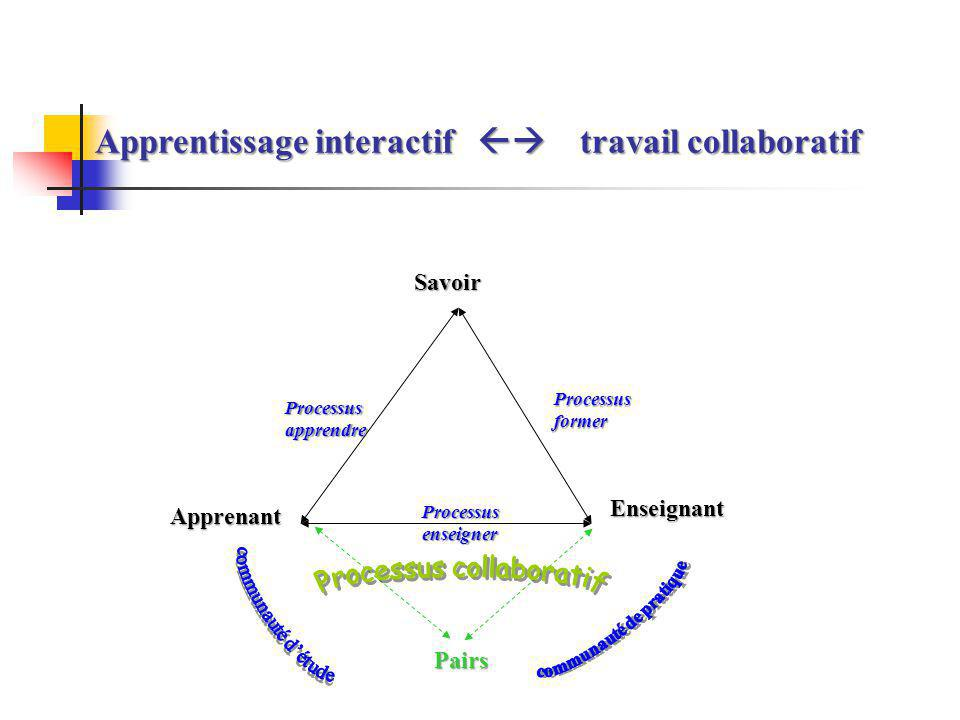 Apprentissage interactif  travail collaboratif