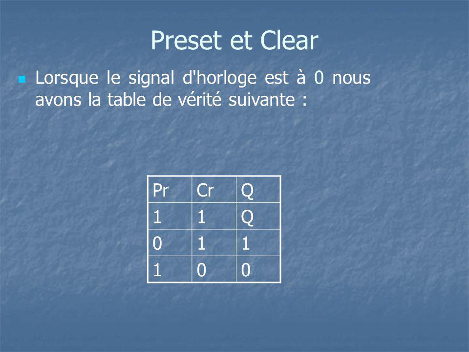 Preset et Clear Lorsque le signal d horloge est à 0 nous avons la table de vérité suivante : Pr. Cr.
