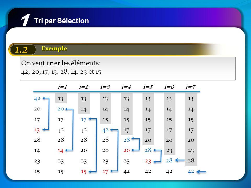 1 1.2 Tri par Sélection On veut trier les éléments: