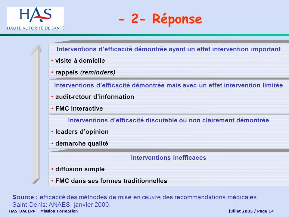 - 2- Réponse Interventions d'efficacité démontrée ayant un effet intervention important. visite à domicile.
