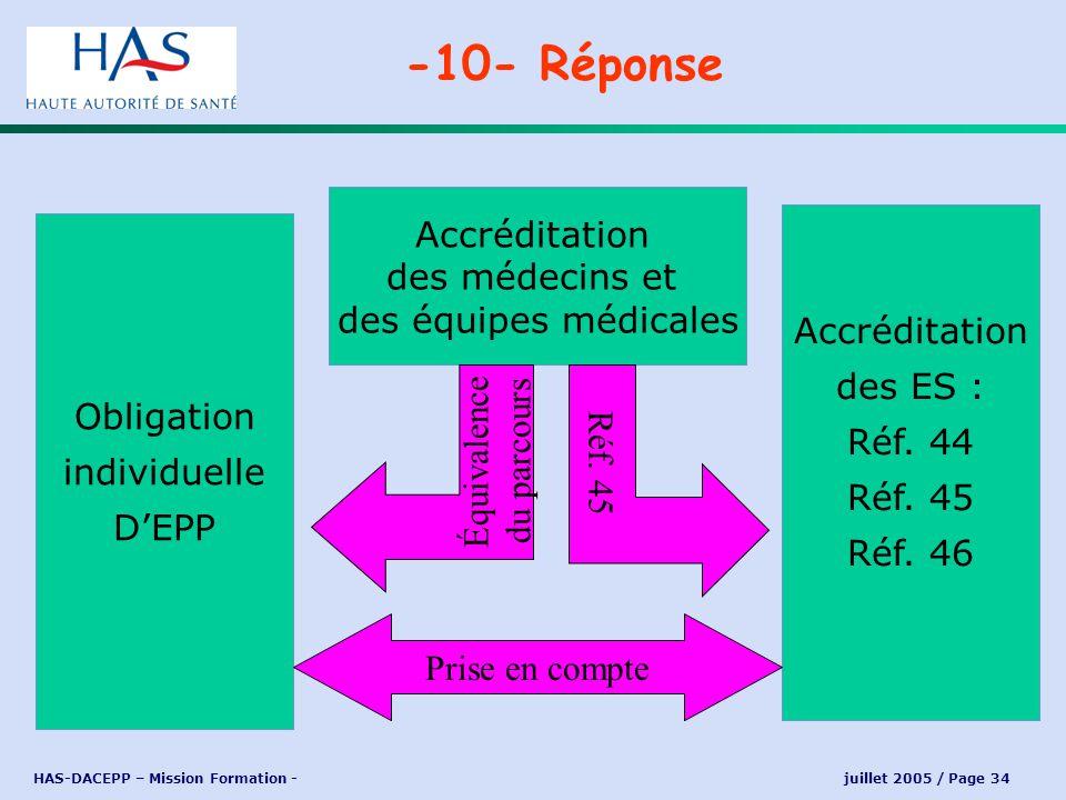 Accréditation des médecins et des équipes médicales