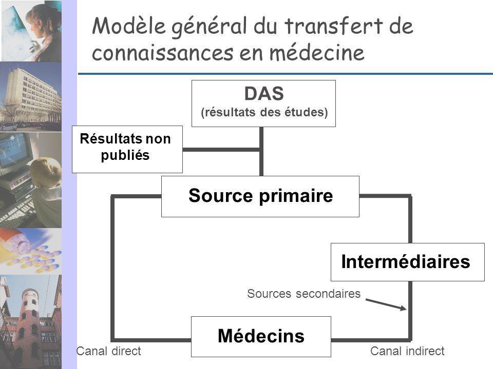Modèle général du transfert de connaissances en médecine