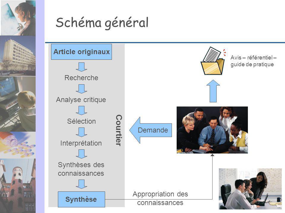 Schéma général Courtier Article originaux Recherche Analyse critique