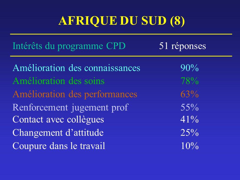 AFRIQUE DU SUD (8) Intérêts du programme CPD 51 réponses