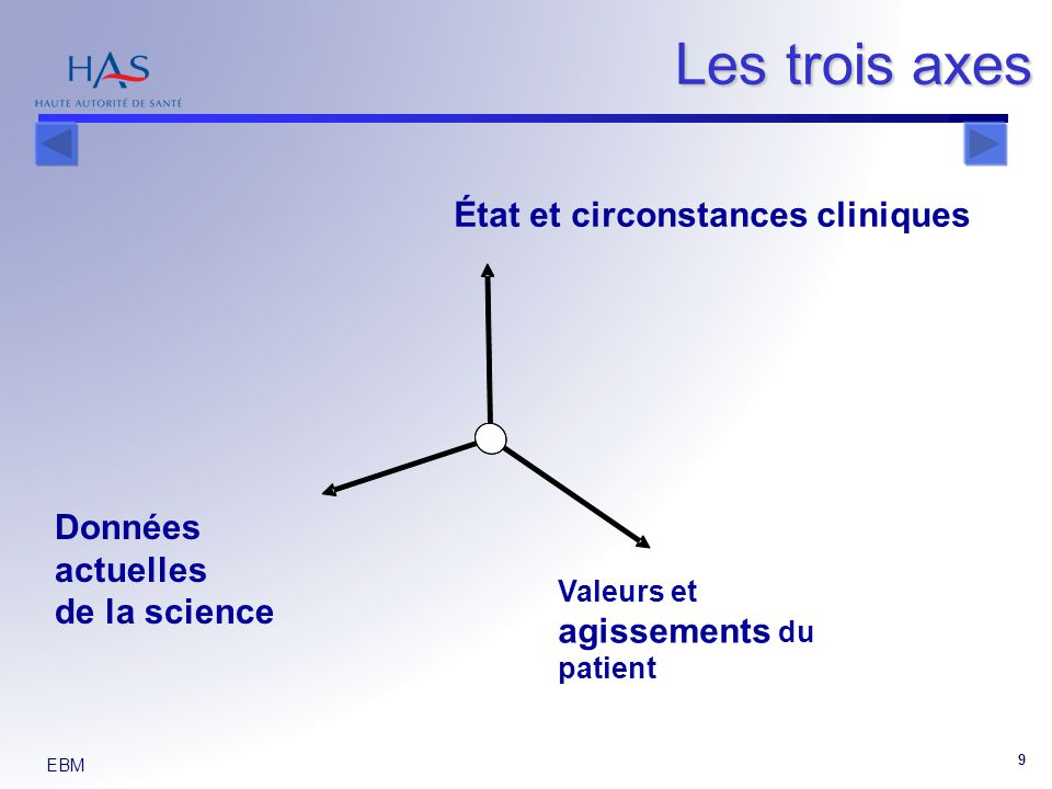 Les trois axes État et circonstances cliniques