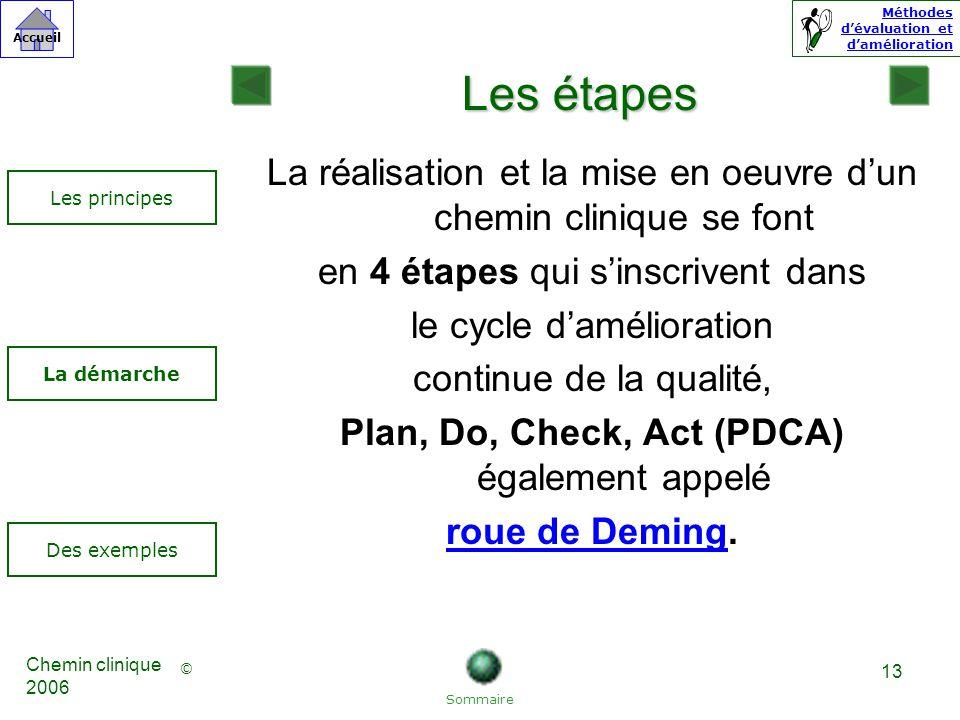 Les étapes La réalisation et la mise en oeuvre d'un chemin clinique se font. en 4 étapes qui s'inscrivent dans.
