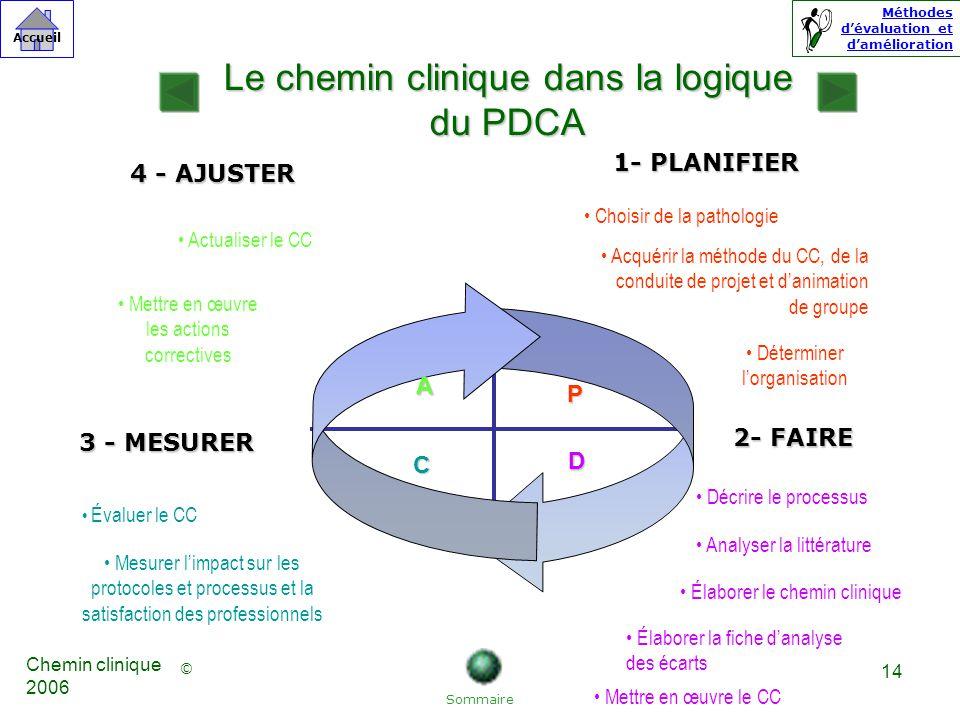 Le chemin clinique dans la logique du PDCA
