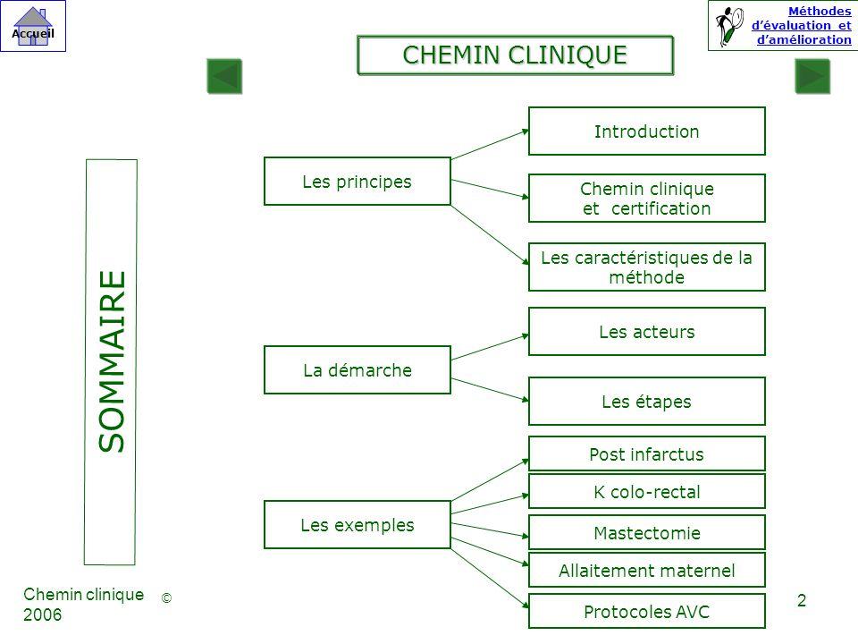 Les caractéristiques de la méthode