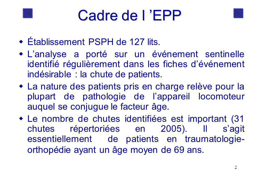 Cadre de l 'EPP Établissement PSPH de 127 lits.