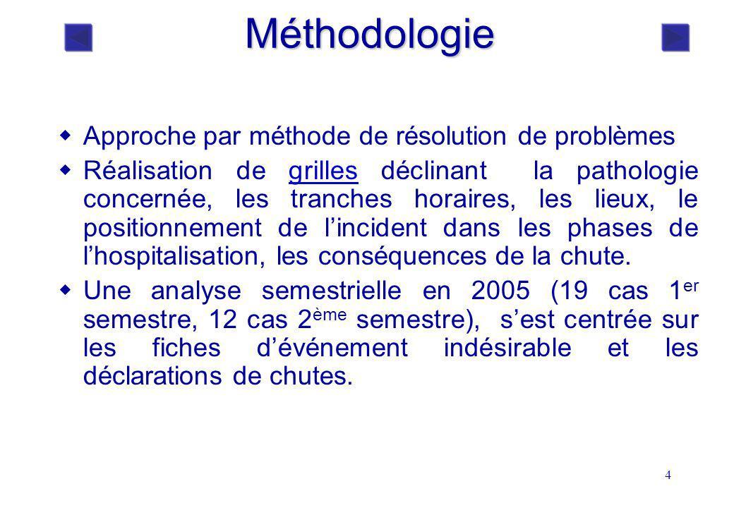 Méthodologie Approche par méthode de résolution de problèmes