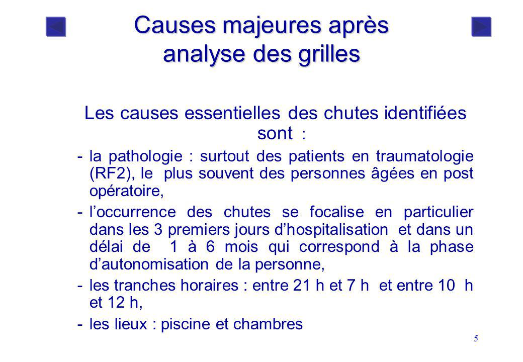 Causes majeures après analyse des grilles