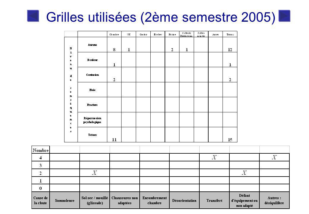 Grilles utilisées (2ème semestre 2005)