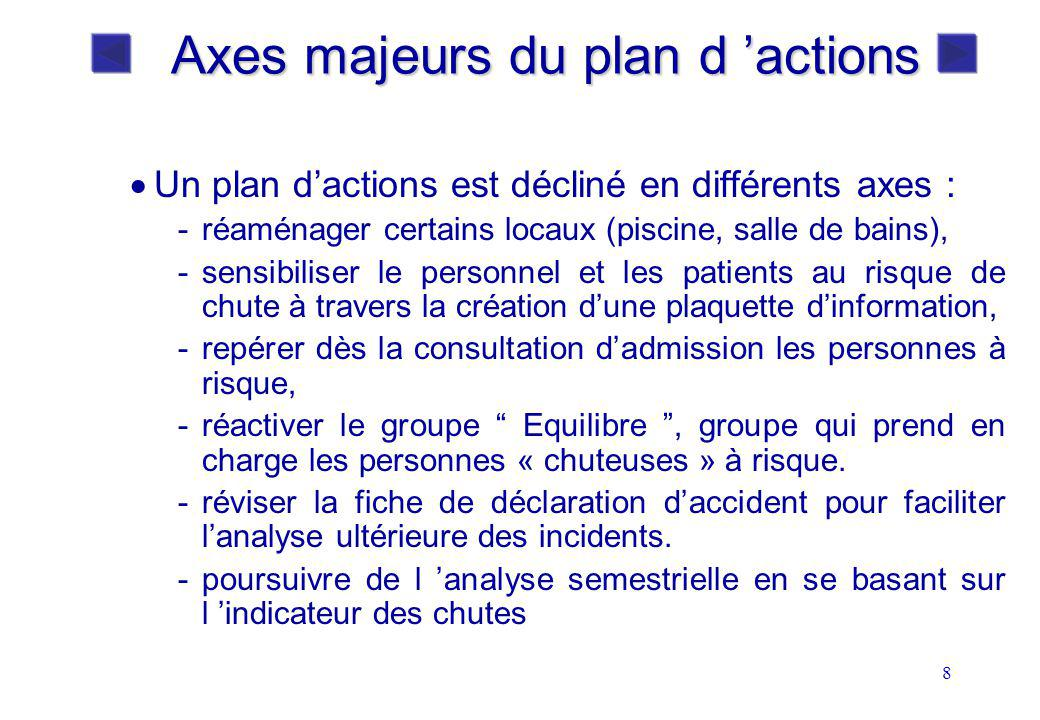 Axes majeurs du plan d 'actions