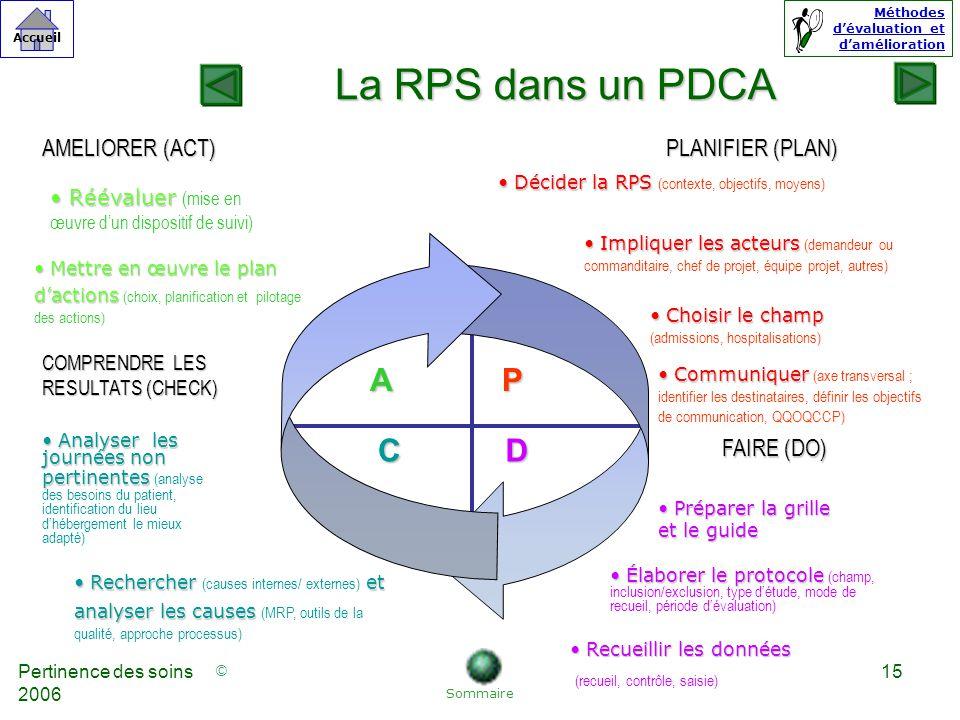 La RPS dans un PDCA A P C D AMELIORER (ACT) PLANIFIER (PLAN)