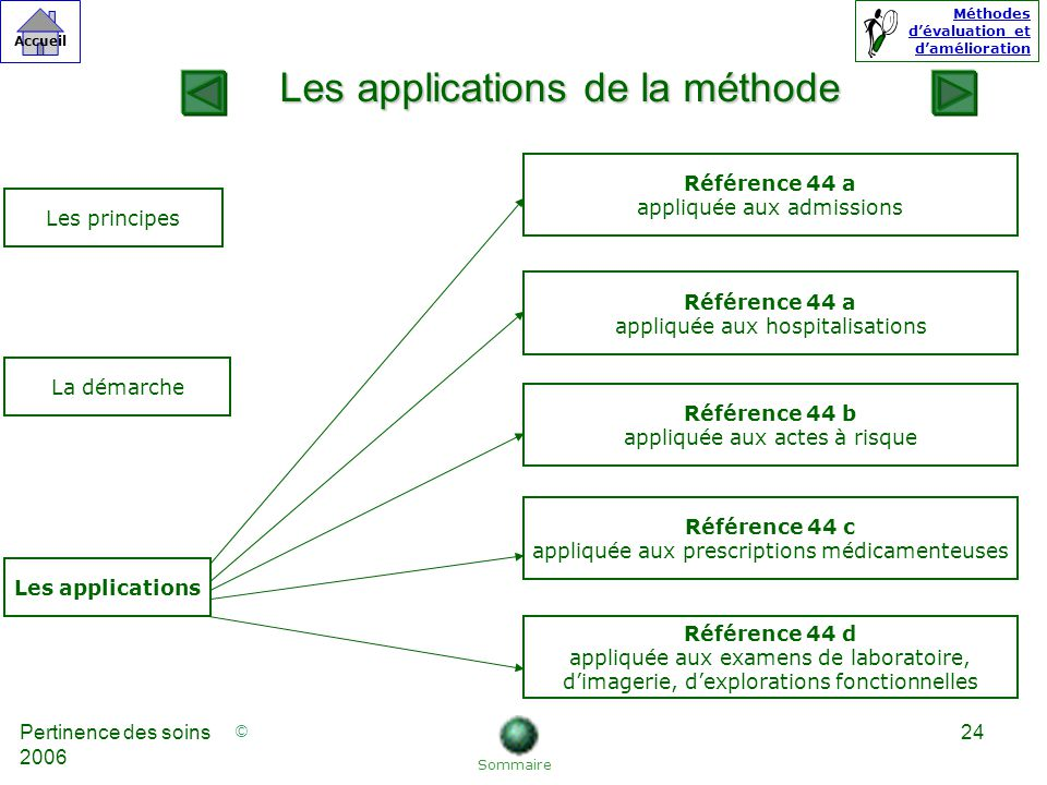 Les applications de la méthode