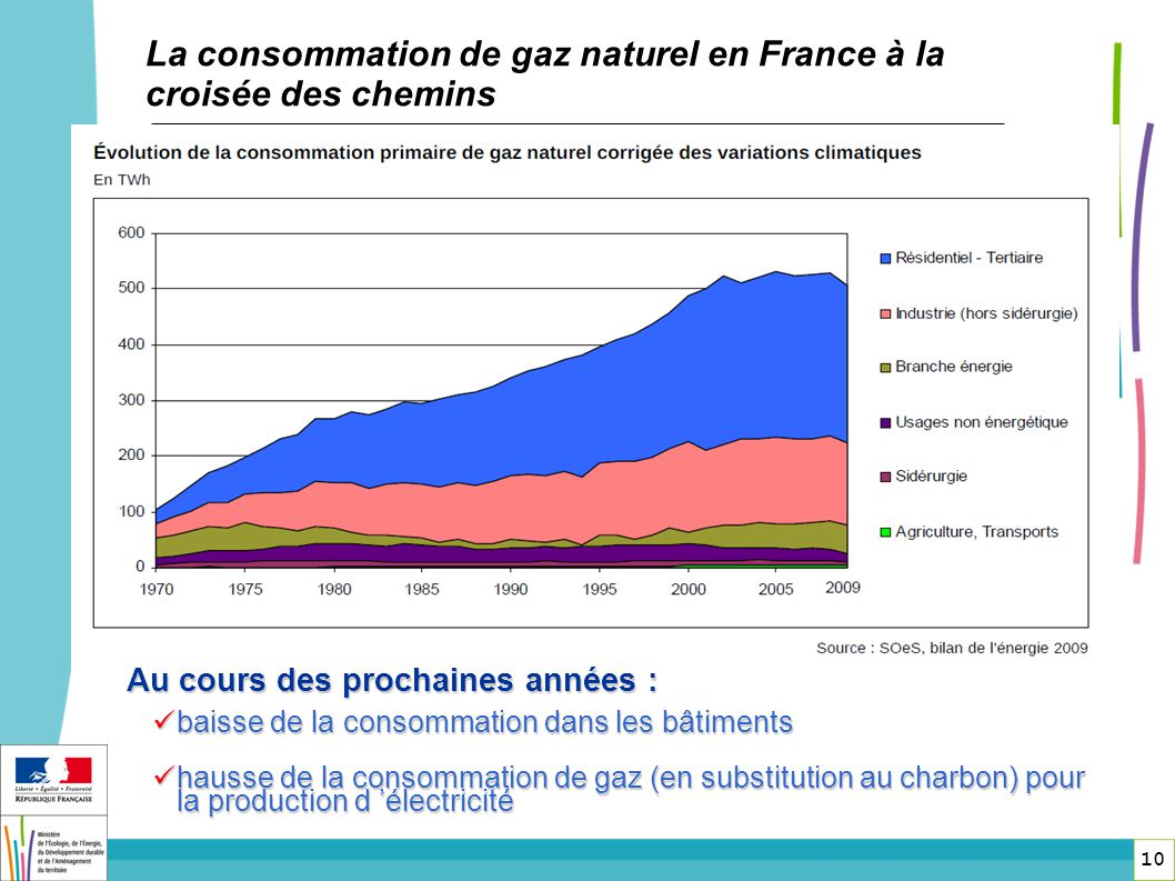 La consommation de gaz naturel en France à la croisée des chemins