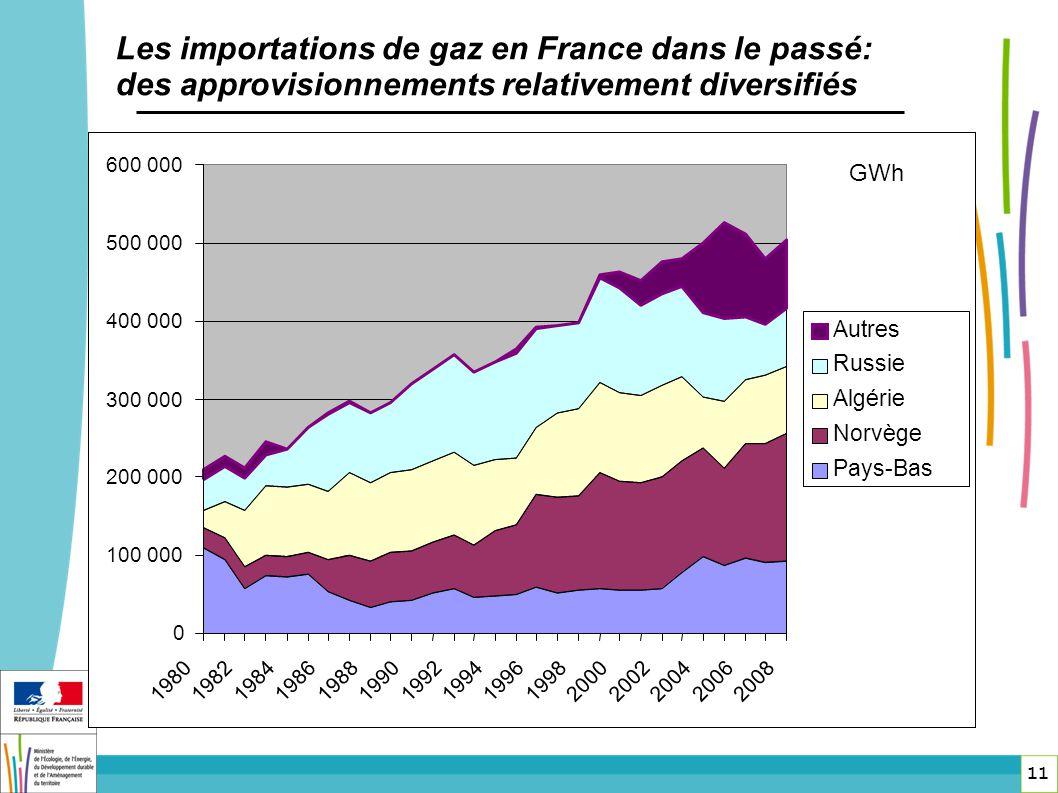 Les importations de gaz en France dans le passé: des approvisionnements relativement diversifiés