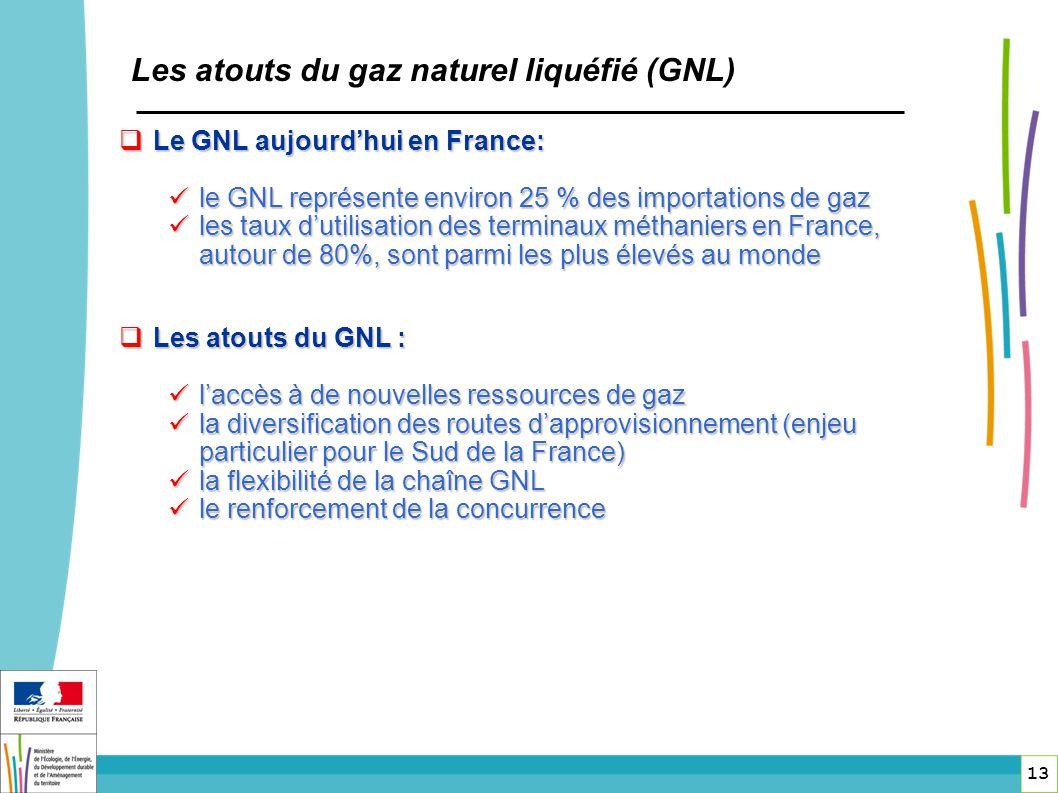 Les atouts du gaz naturel liquéfié (GNL)