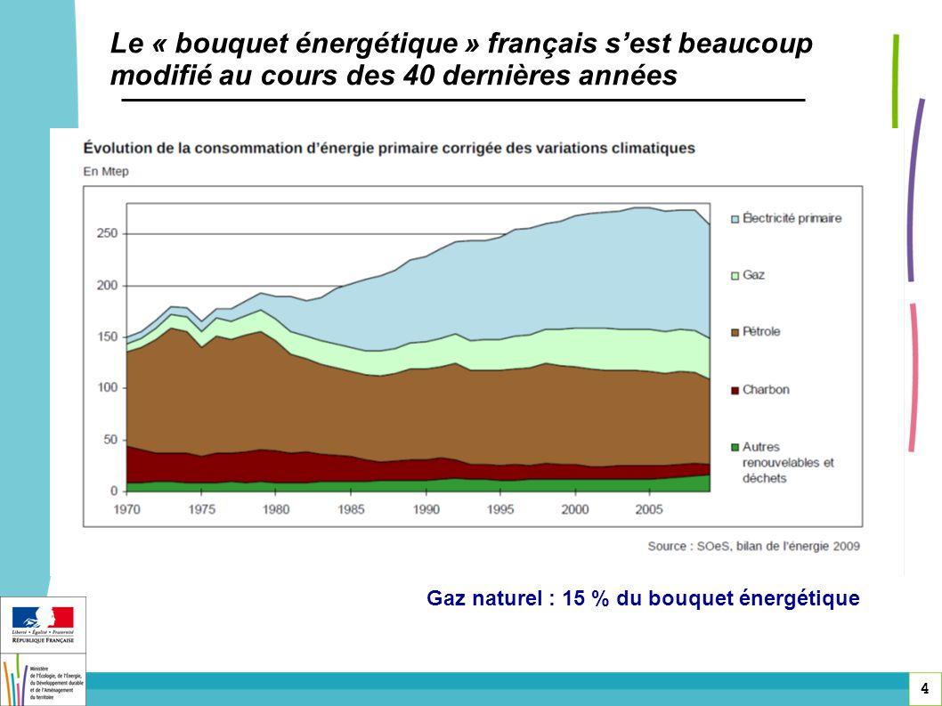 Le « bouquet énergétique » français s'est beaucoup modifié au cours des 40 dernières années